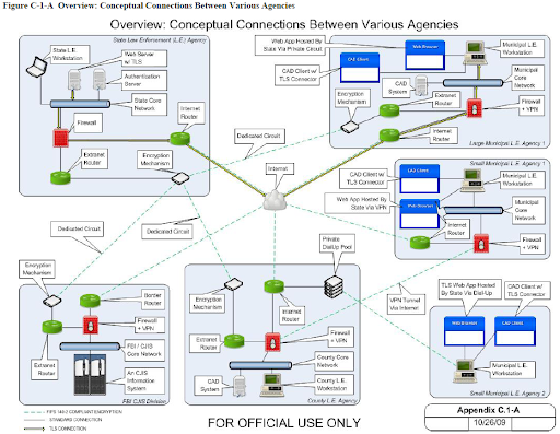 network between agencies